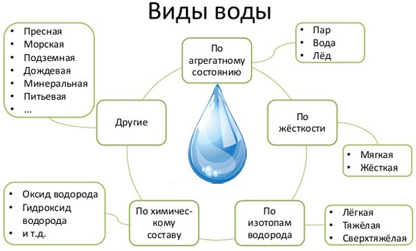 виды воды